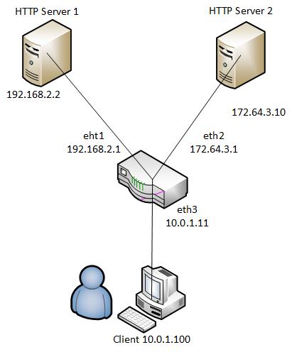 COMPSCI 356 Computer Network Architecture: Lab 2 Simple Router